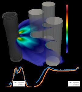 Coating & Deposition Simulations – PlasmaSolve